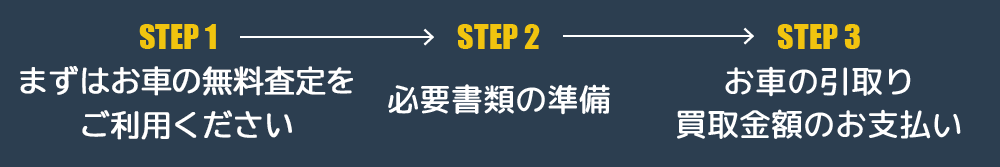 STEP1:まずはお車の無料査定をご利用ください → STEP2:必要書類の準備 → STEP3:お車の引取り、買取金額のお支払い