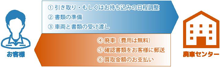 無料査定~買取金額のお支払い=即日お支払い